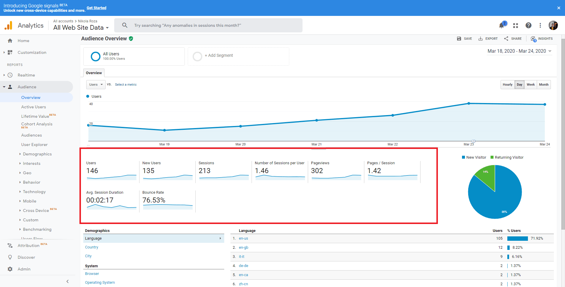 Audience overview and Ux metrics