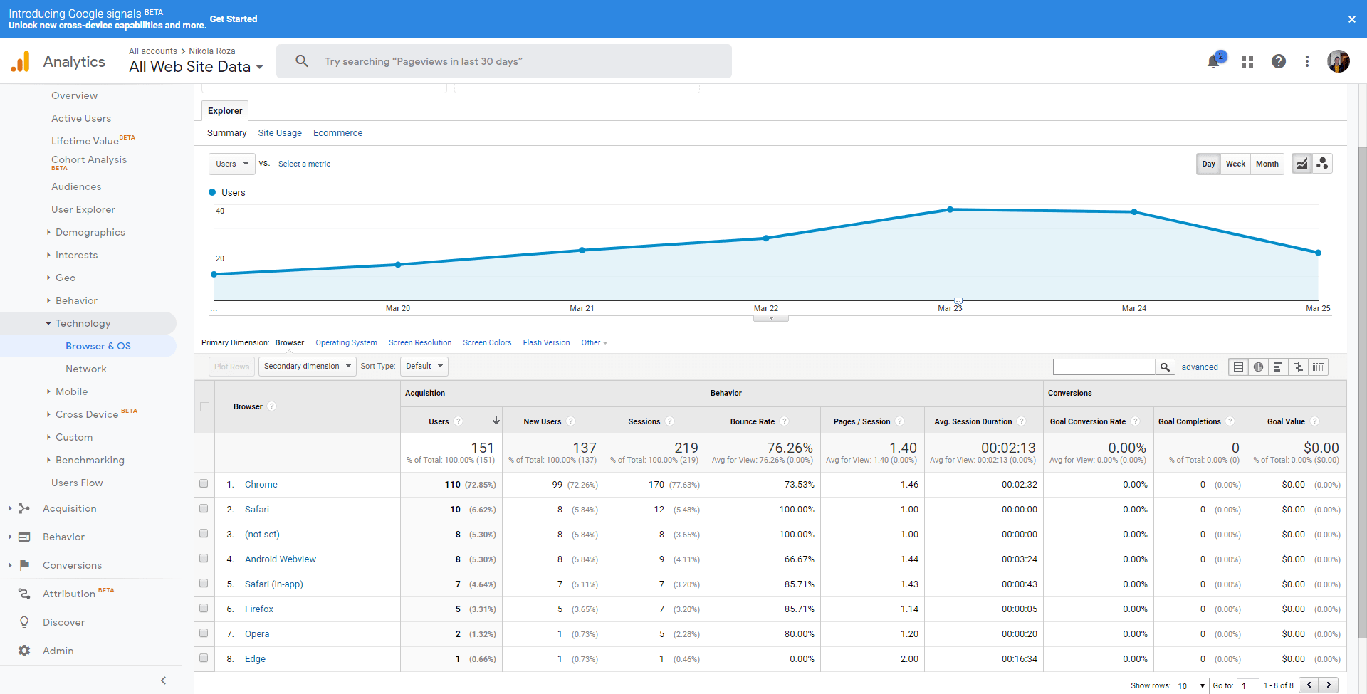 Google Analytics browsers report