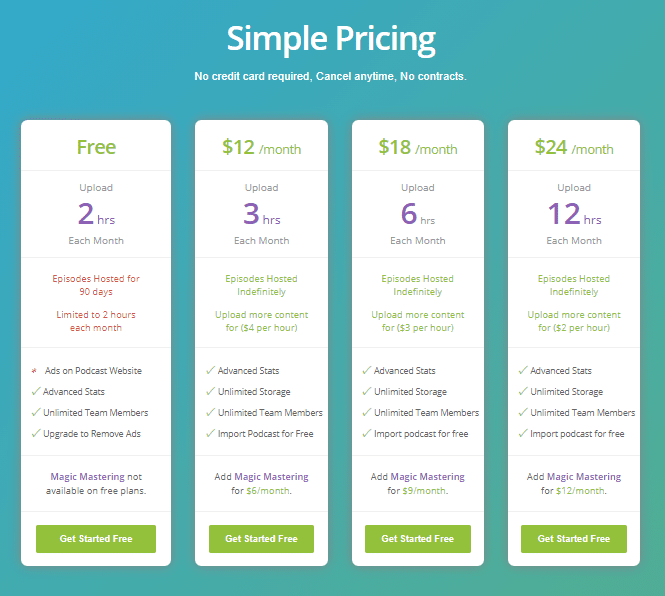 Buzzsprout pricing