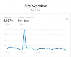 Search Console Insights site overview