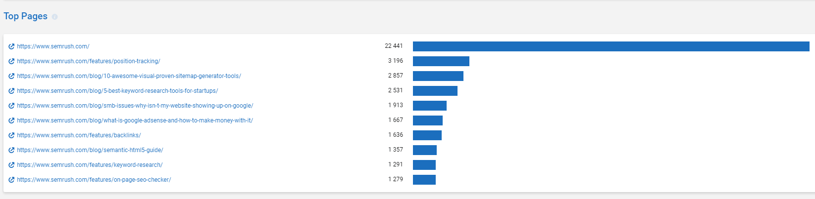 Top pages from a domain